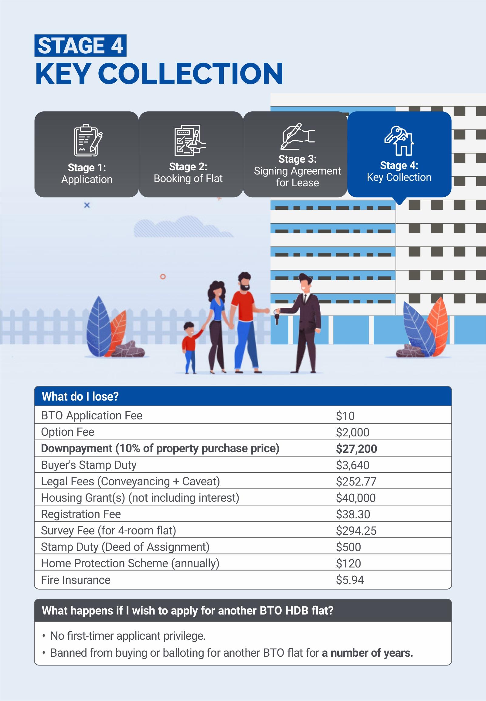 singapore bto application step 4