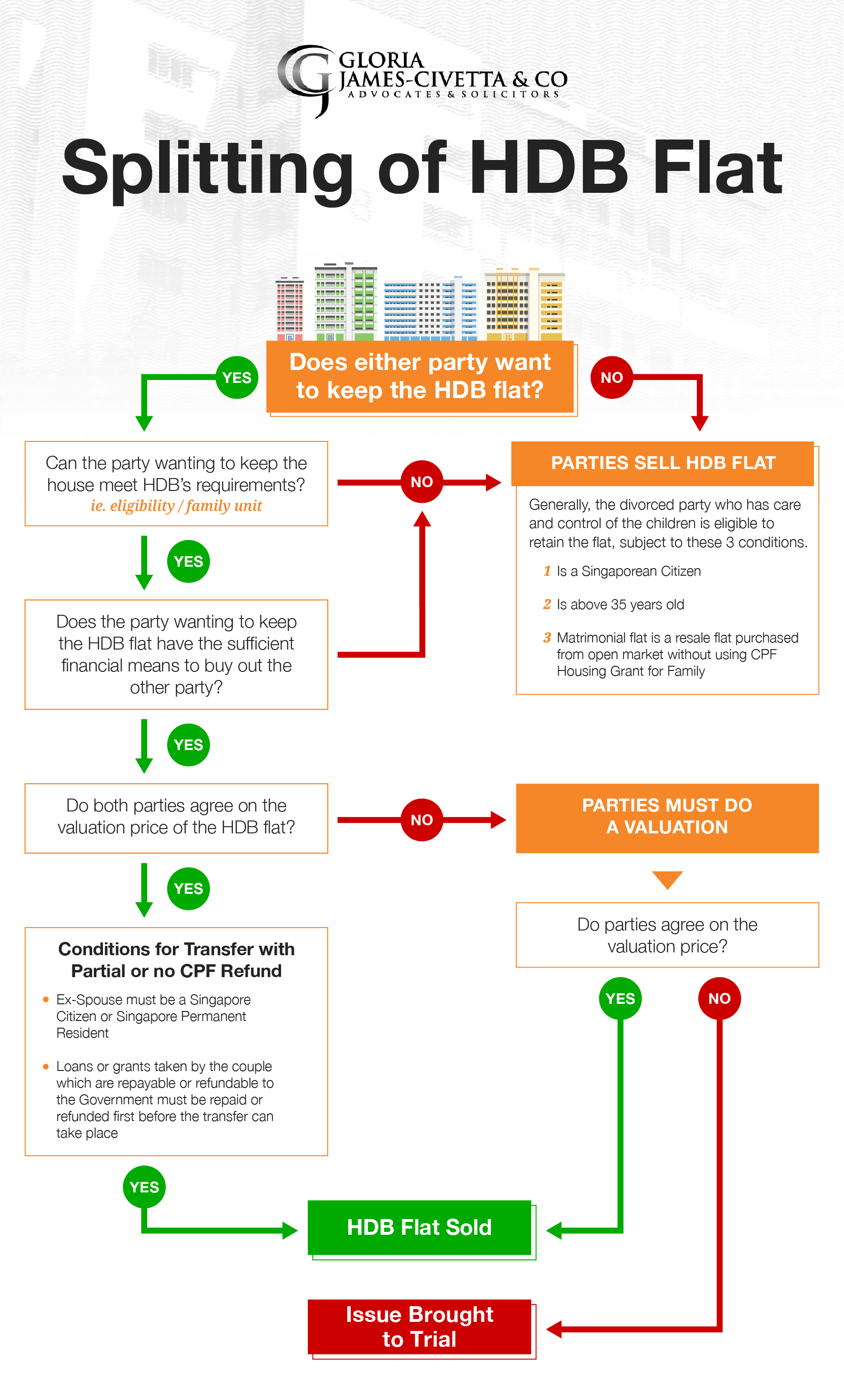 Splitting of HBD Flat-- Infogram